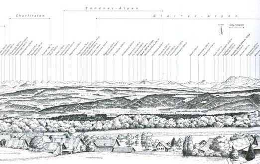 Ausschnitt aus der Panoramazeichnung