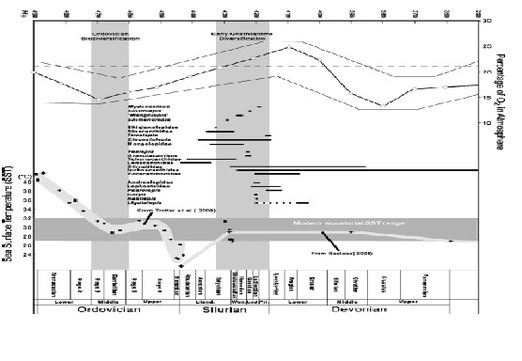 図11.オルドビス紀からデボン紀における主要な顎口類の出現と地球環境の変化