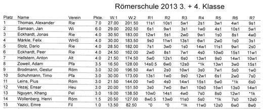 Tabelle Endstand 3. + 4. Klasse