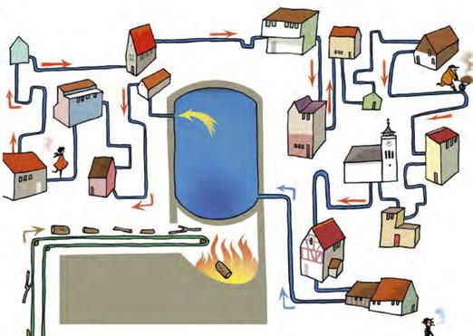 Schematische Darstellung eines Fernwärmeverbundes, der mit Abfallholz aus einer Sägerei betrieben wird.