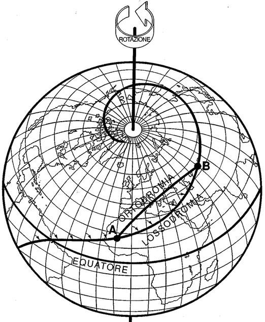 Figura 3.22 - Lossodromia e Ortodromia