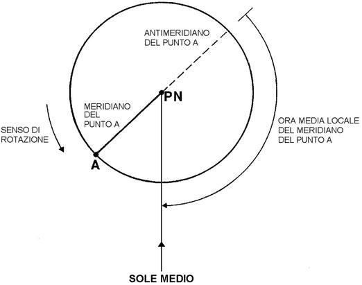 Figura 4.7 - Ora Media Locale