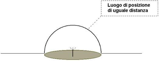 Figura 11.12 - Luogo di posizione di uguale distanza