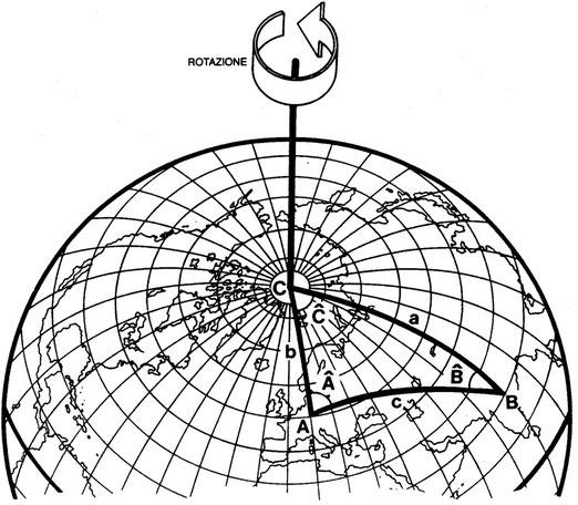 Figura 3.20 - Triangolo Sferico