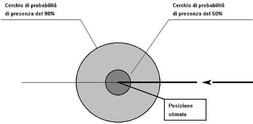 Figura 11.6 - Raggi di incertezza