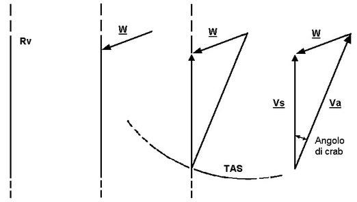 Figura 1.15 - Determinazione di Pv, Gs e angolo di crab