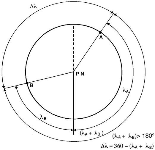Figura 3.18 - Differenza di Longitudine per punti aventi longitudine di segno diverso