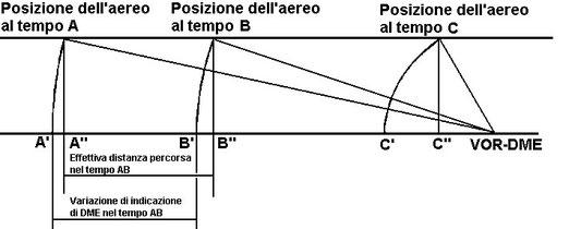 Figura 7.5 - slant Range