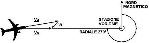 Figura 7.4  - Aereo inbound alla stazione VOR su radiale 270