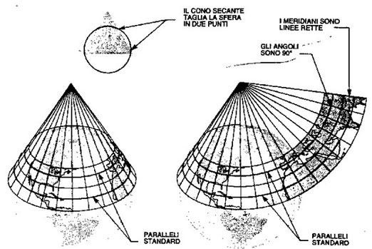 Figura 9.19 - Proiezione Conica Secante