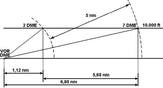Figura 7.8 - Caso 3 di determinazione della Gs con il DME