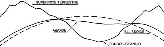 Figura 3.3 - confronto tra la superficie dell'ellissoide e quella del geoide