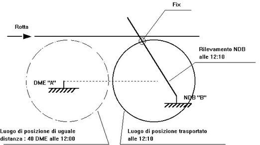 Figura 11.17 - Trasporto dei luoghi di posizione