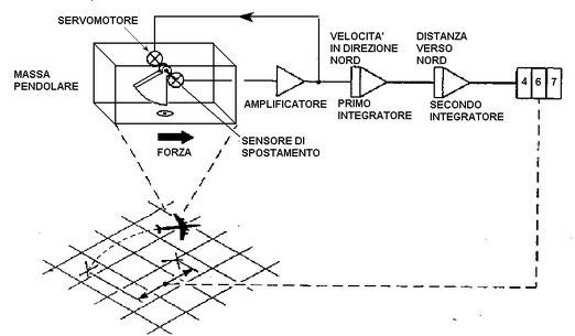 Figura 15.2 - Integrazione dei segnali degli accelerometri