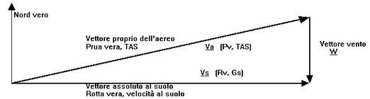 Figura 6.7 - Triangolo del Vento