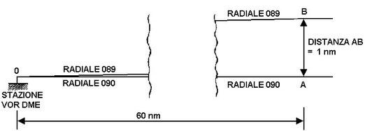 Figura 7.11 - Distanza tra radiali