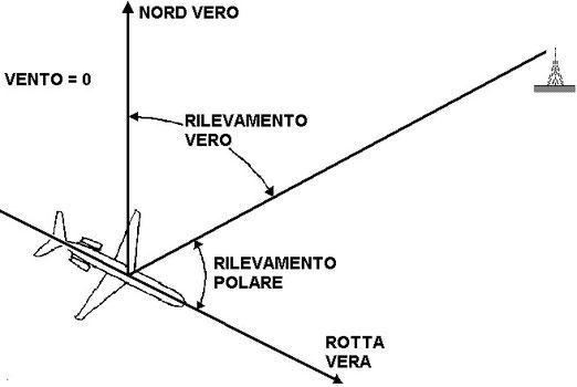 Figura 11.9 - Rilevamento vero e rilevamento polare