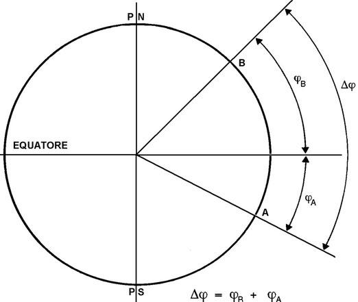 Figura 3-15 - Differenza di latitudine per punti situati in emisferi opposti