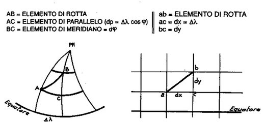 Figura 9.4 - Triangolo infinitesimo