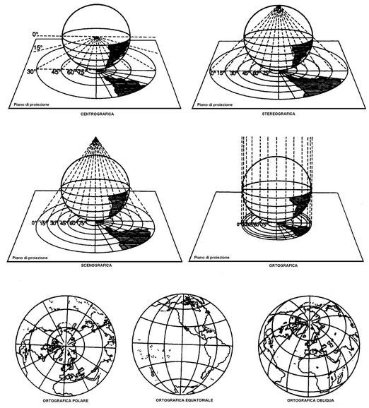 Figura 8.8 - Proiezioni Prospettiche