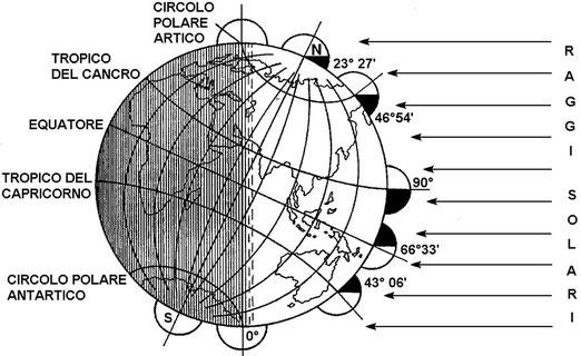 Figura 4.28 - Solstizio s'estate