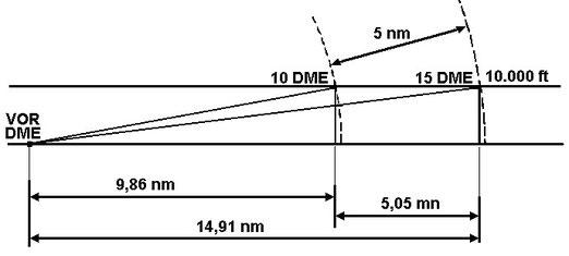 Figura 7.7 - Caso 2 di determinazione della Gs con il DME