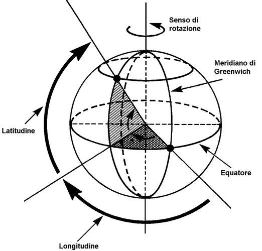 Figura 3.11 - Latitudine e Longitudine