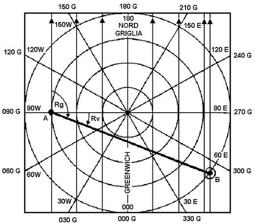 Figura 6.20 - Rotta griglia su carta Stereografice Polare