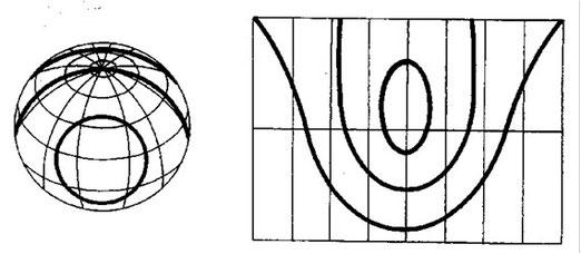 Figura 9.11 - Archi di cerchio minore