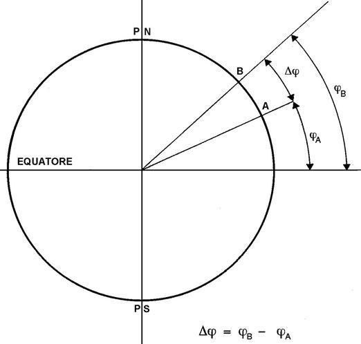 Figura 3.14 - Differenza di Latitudine