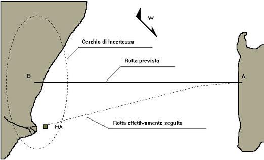 Figura 11.5 - Cerchio di incertezza