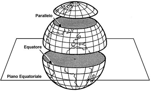 Figura 3.8 - Paralleli