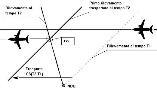 Figura 11.18 - Utilizzo di due rilevamenti succesivi di una stesa radioassistenza