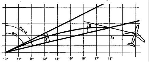 Figura 9.10 - Correzione di Givry