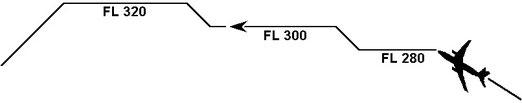 Figura 14.12 - Step Climb