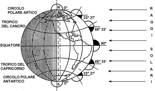 Figura 4.27 - Equinozio