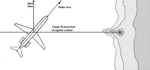 Figura 11.8 - Luogo di posizione di uguale azimut