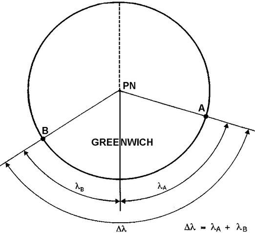 Figura 3.17 - Differenza di Longitudine per punti aventi longitudine di segno diverso