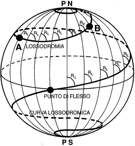 Figura 3.21 - Lossodromia