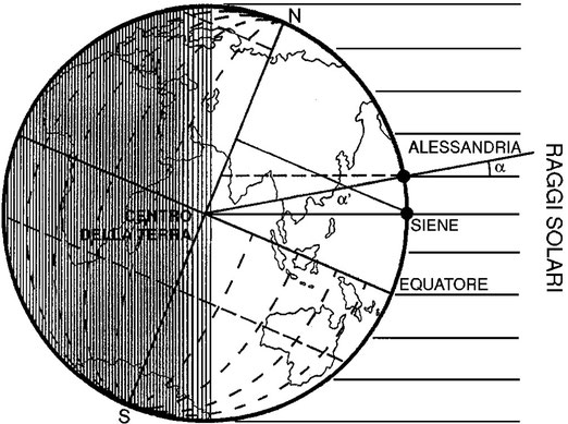 Figura 3.7 - Metodo di Eratostene
