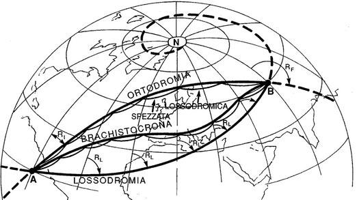 Figura 2.23 - Confronto tra Ortodromia, Lossodromia e Brachistocrona