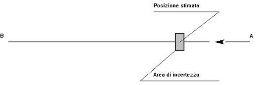Figura 11.4 - Posizione Stimata e area di Incertezza