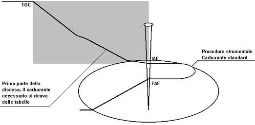 Figura 14.11 - Calcolo del carburante per la Discesa