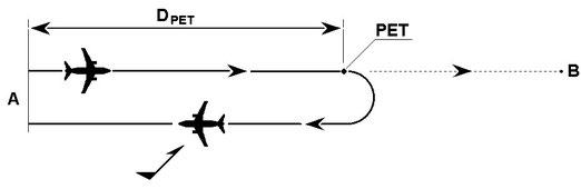Figura 12.2 - Punto di eugual tempo