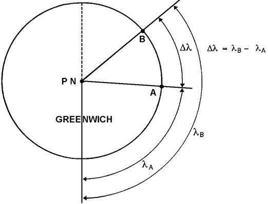 Figura 3.16 - Differenza di Longitudine per punti aventi longitudine dello stesso nome
