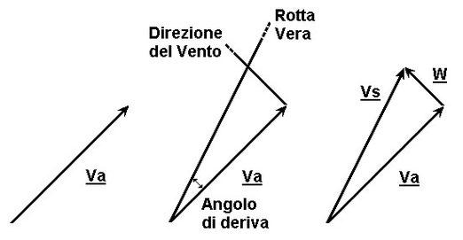 Figura 6.13 - Triangolo del Vento - Determinazione di GS e W
