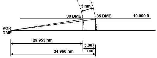 Figura 7.6 - Caso 1 di determinazione della Gs con il DME