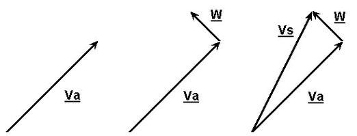 Figura 6.10 - Triangolo del vento: determinazione di Vs