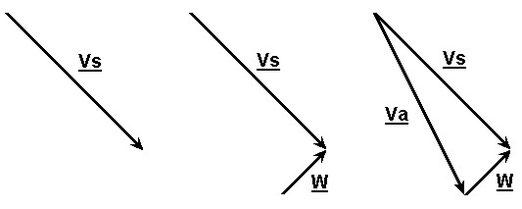 Figura 6.12 - Triangolo del Vento - Determinazione di Va