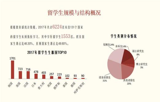 中国北京大連上海留学 華東師範大学 国別留学生の数(2017年)